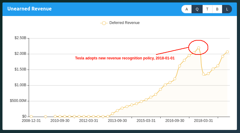 Tesla New Revenue Recognition Policy 2018