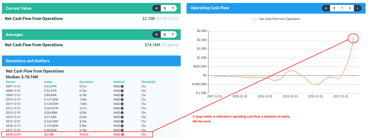 Tesla Operating Cash Flow Outlier
